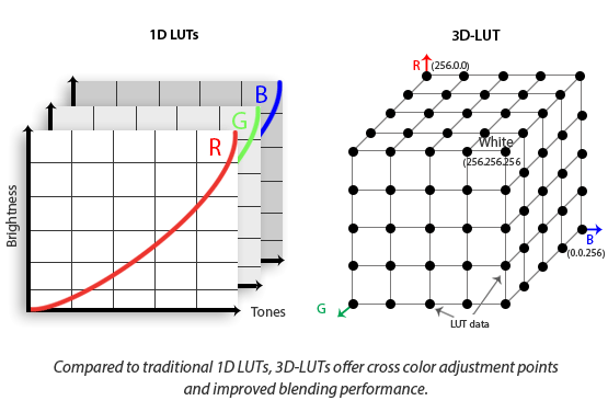 2739 2976 LUT diagram new