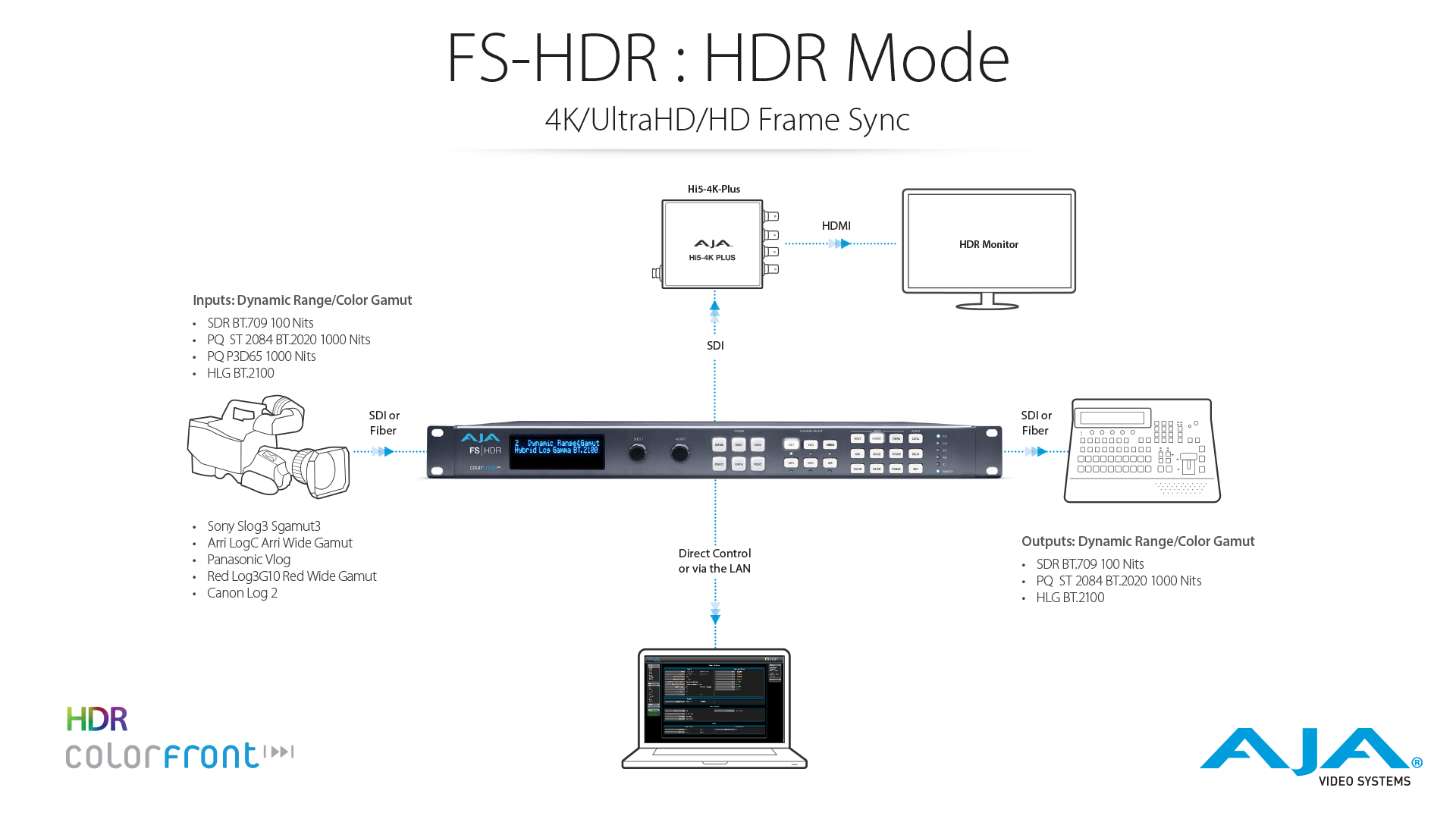 FS-HDR : HDR Mode