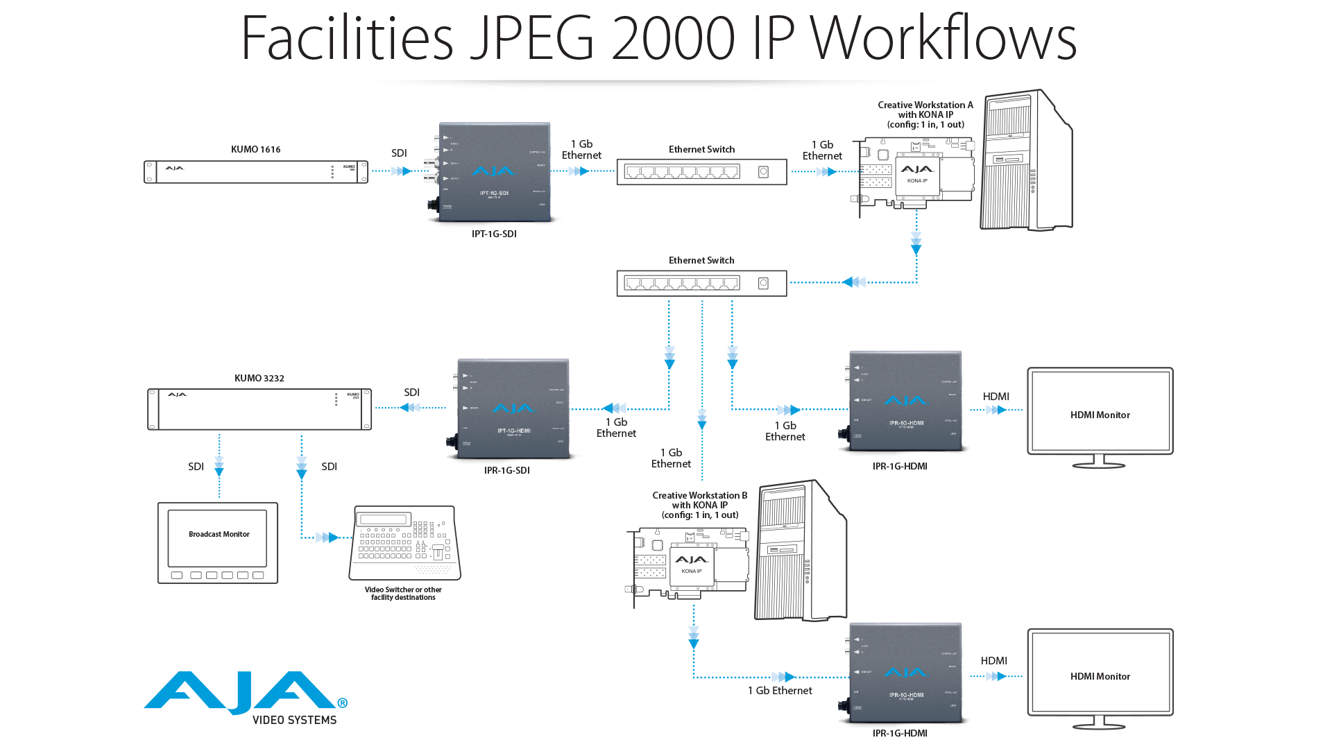2308-Facilities JPEG 2000 IP Workflow